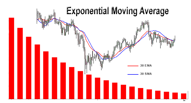 forex-exponential-moving-average