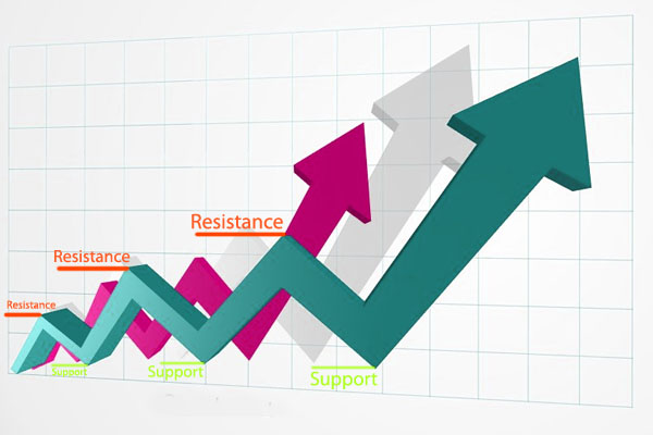 Forex Support dan Resistance